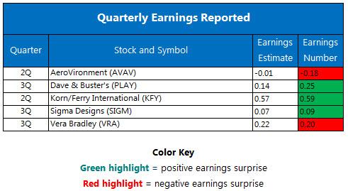 Quarterly earnings December 7