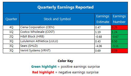 Quarterly earnings December 8
