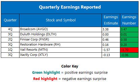 Quarterly earnings December 9