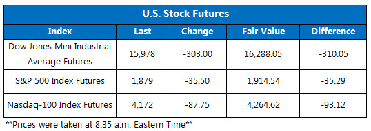 160115 dow futures