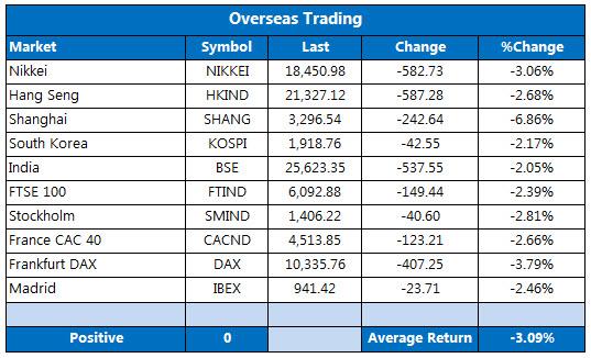 Overseas markets 0104