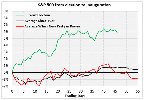 spx election to inauguration 2 jan 17
