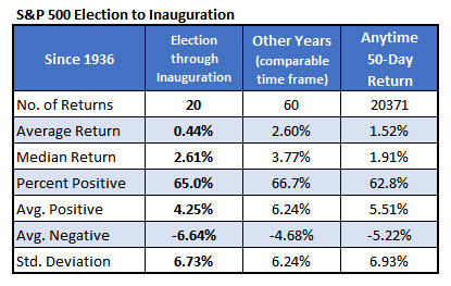 spx election to inauguration jan 17