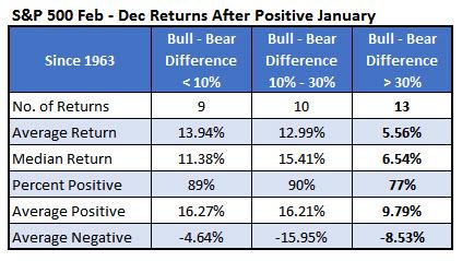 spx february to december returns bull bear difference jan 31