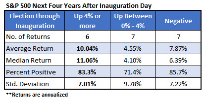 spx four years after inauguration jan 17