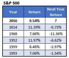 spx next year returns jan 3