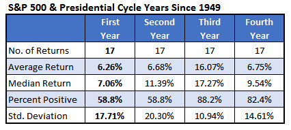 spx presidential cycle returns jan 3