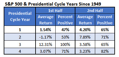 spx presidential cycle returns summary jan 3