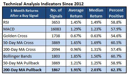 technical indicators jan 24