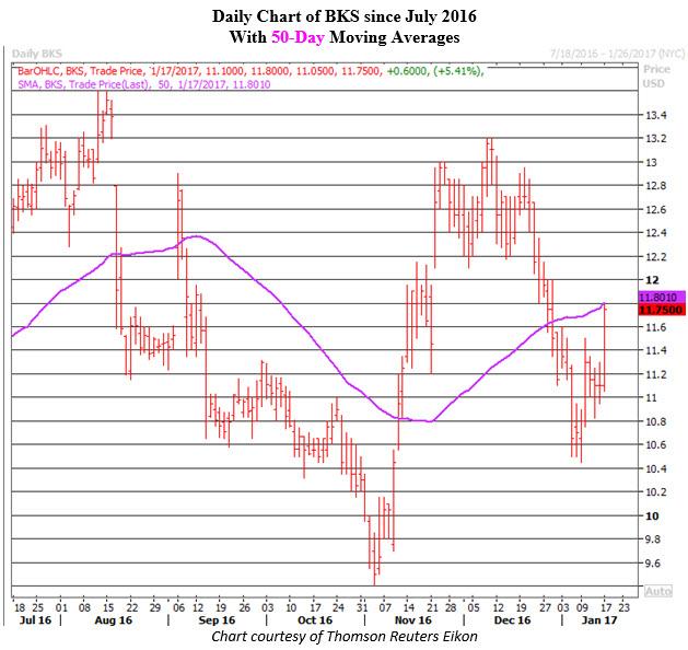 Daily Chart of BKS Jan 17