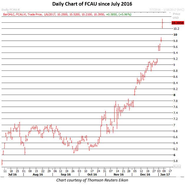Daily Chart of FCAU Jan 6