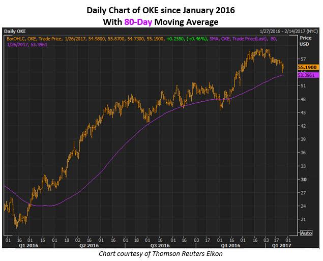 Daily Chart of OKE