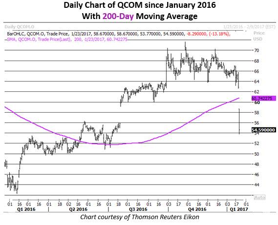 Daily Chart of QCOM Jan 23