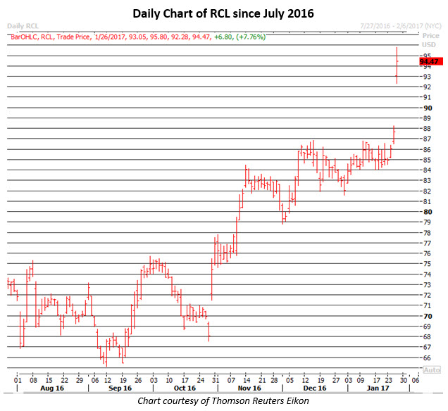 Daily chart of RCL Jan 26