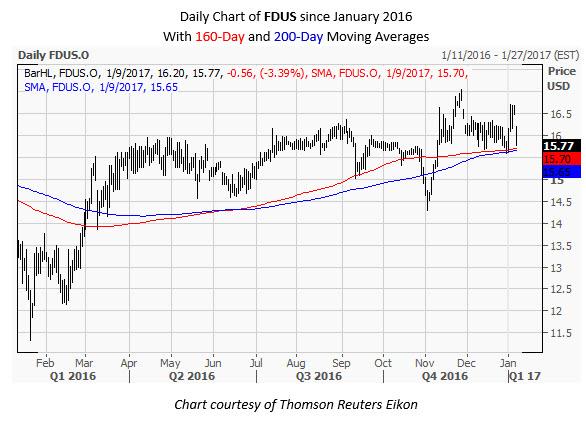 FDUS Daily Chart January 9