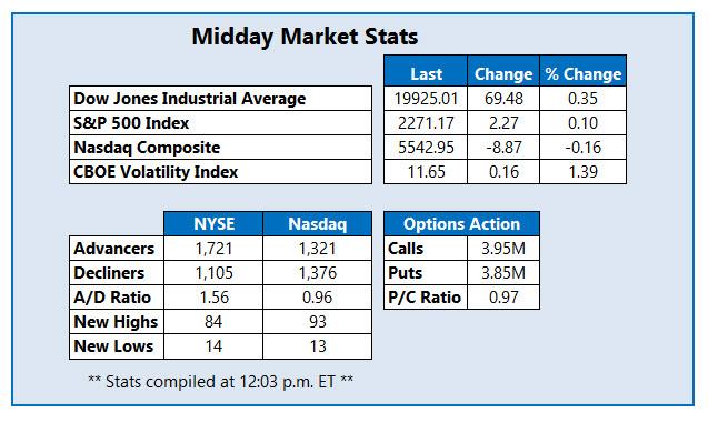 Midday Market Stats Jan 11