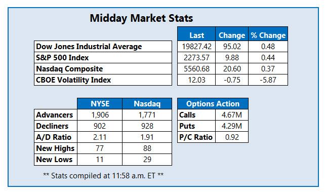 Midday Market Stats Jan 20
