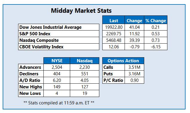 Midday market stats Jan 4