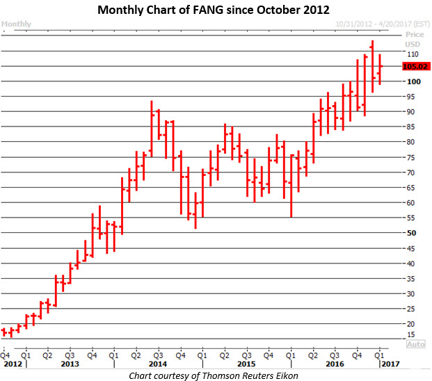 Monthly Chart of FANG Jan 31