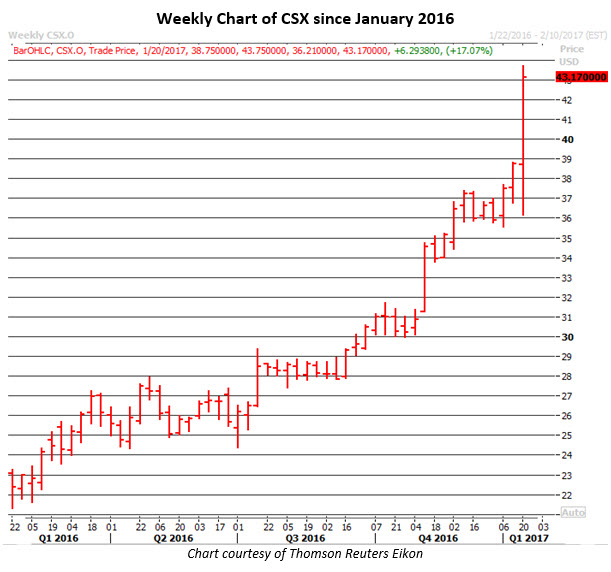 Weekly Chart of CSX Jan 19