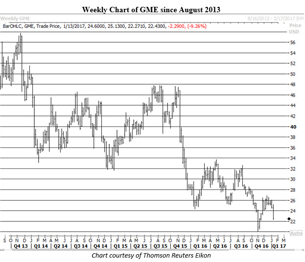 Weekly Chart of GME Jan 13