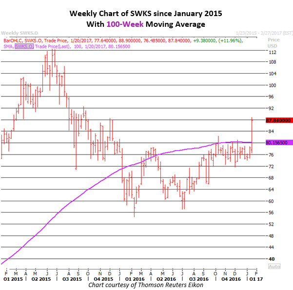 Weekly Chart of SWKS