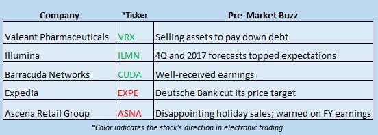 Buzz Stocks Jan 10