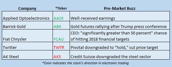 Buzz Stocks Jan 12