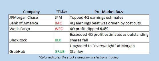 buzz stocks Jan 13