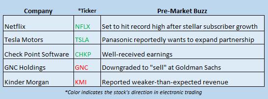 Buzz Stocks Jan 19