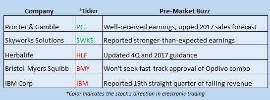 Buzz Stocks Jan 20