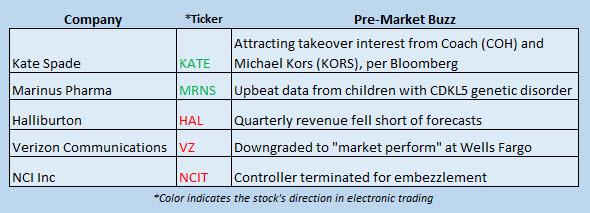 Buzz Stocks Jan 23