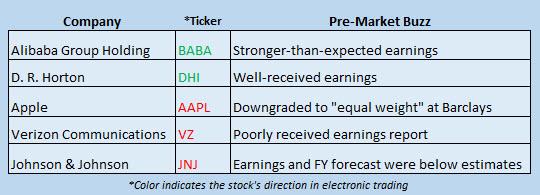 Buzz Stocks Jan 24