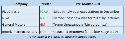 Buzz Stocks Jan 3