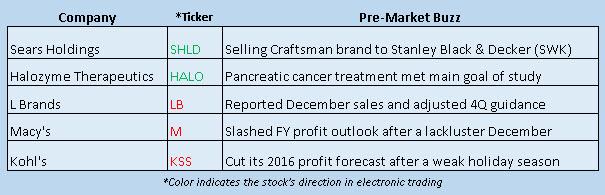 Buzz Stocks Jan 5