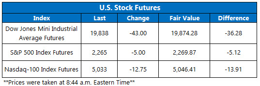 dow futures jan 12