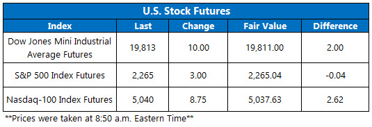 dow futures jan 13