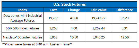 dow futures jan 18