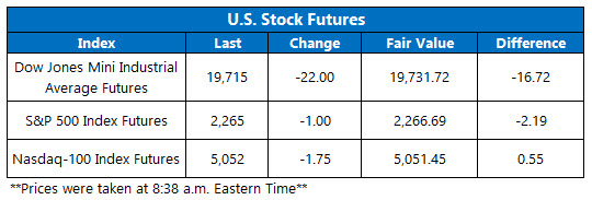 dow futures jan 19