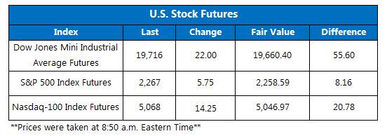 Dow futures jan 20