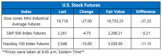 dow futures jan 23