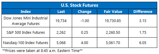 dow futures jan 24