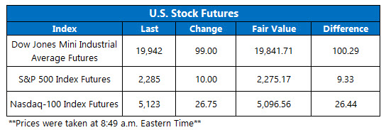 dow futures jan 25