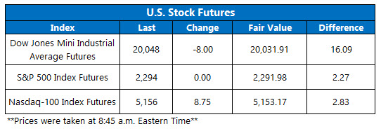 dow futures jan 27