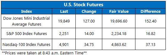 Dow futures jan 3