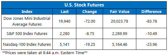 dow futures jan 30