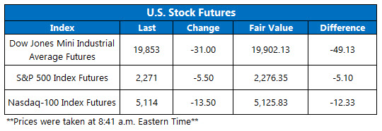 dow futures jan 31