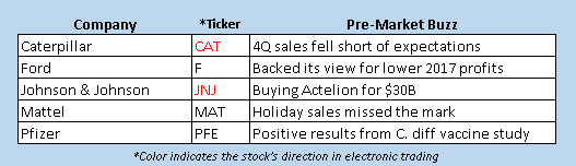 stocks in the news today Jan 26