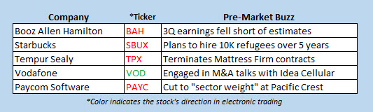 stocks in the news today Jan 30