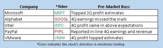 stocks on the move today jan 27